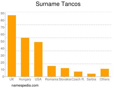 Familiennamen Tancos