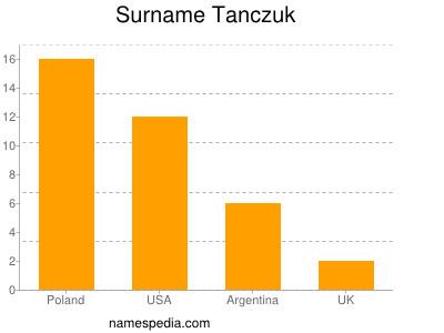 Surname Tanczuk
