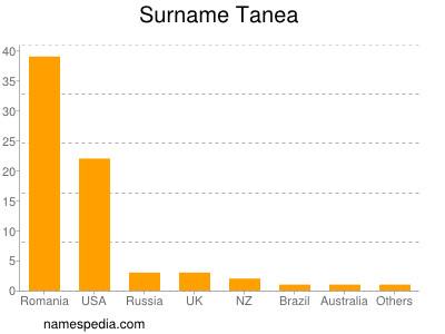 Surname Tanea