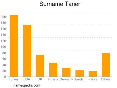 Surname Taner