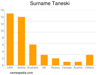 Surname Taneski
