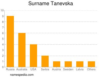 Surname Tanevska
