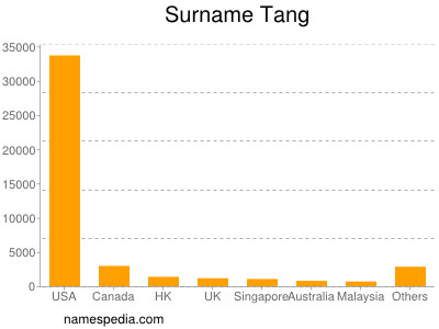 Surname Tang
