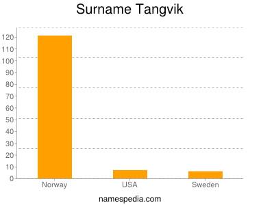 Surname Tangvik