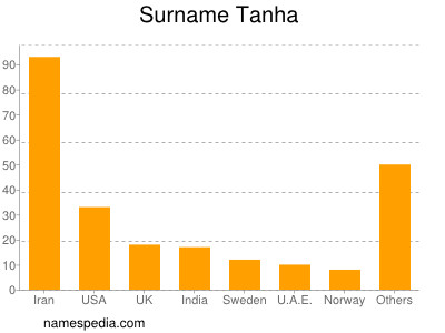 Surname Tanha