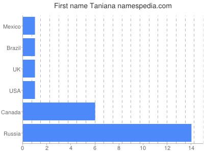 Given name Taniana