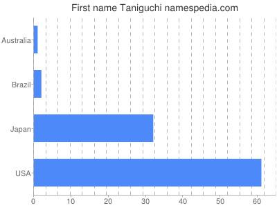 Given name Taniguchi