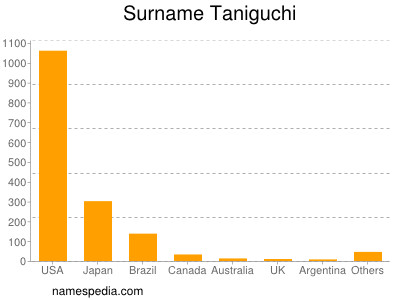 Surname Taniguchi