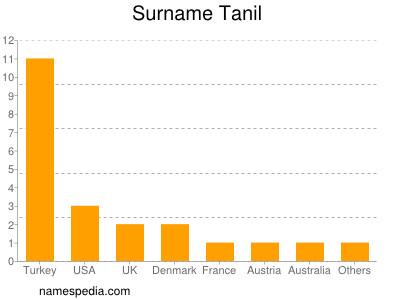 Surname Tanil
