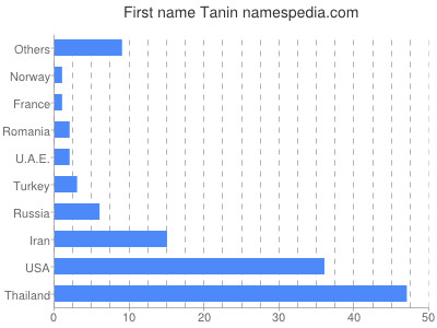 Given name Tanin