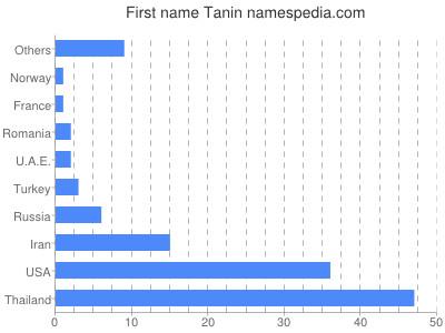 Vornamen Tanin