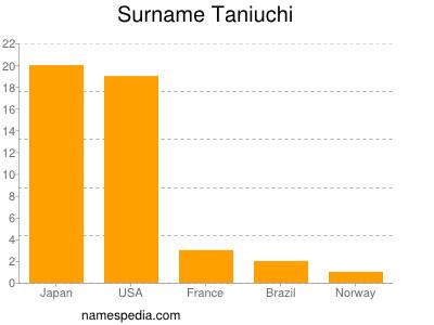 Surname Taniuchi