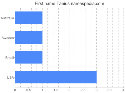 Given name Tanius