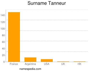 Surname Tanneur