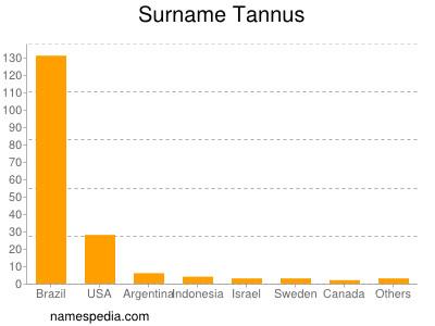 Surname Tannus