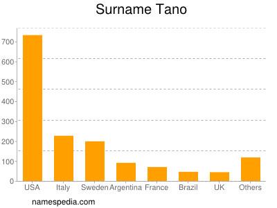 Surname Tano