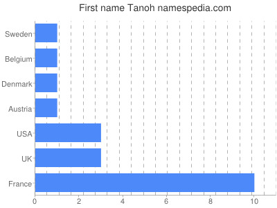 Given name Tanoh