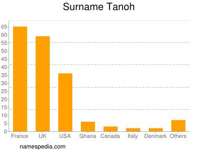 Surname Tanoh