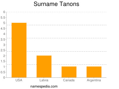 Surname Tanons