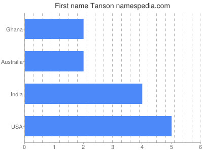 Given name Tanson