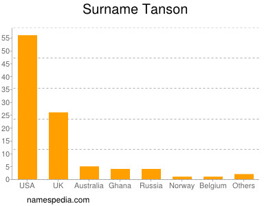 Surname Tanson