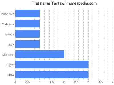 Given name Tantawi