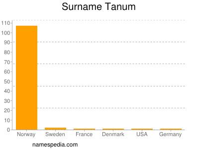 Surname Tanum