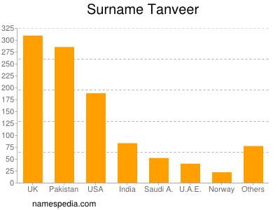 Surname Tanveer