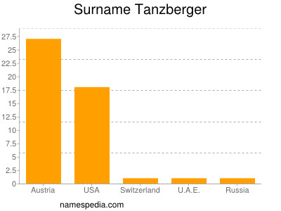 Surname Tanzberger