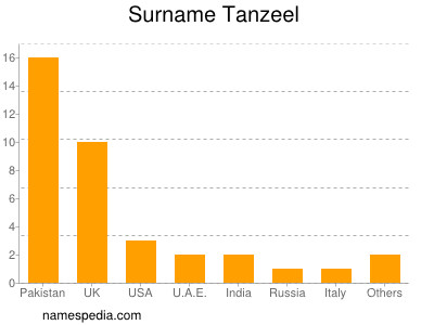 Surname Tanzeel