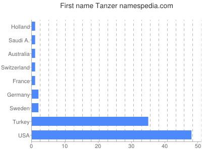 Given name Tanzer