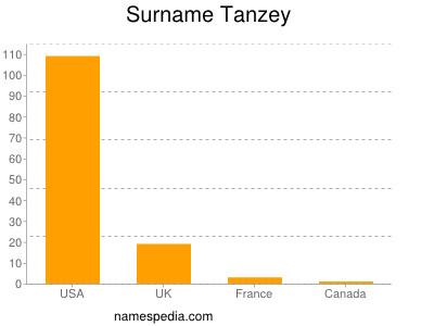 Surname Tanzey
