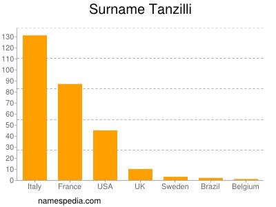 Surname Tanzilli
