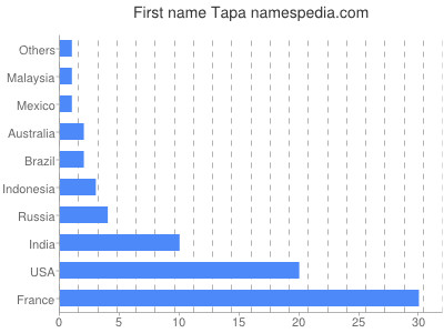 Given name Tapa