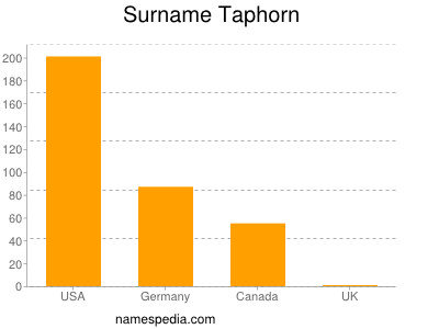 Surname Taphorn
