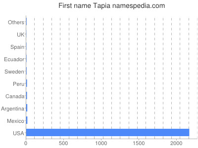 Given name Tapia