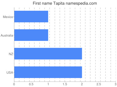 Given name Tapita