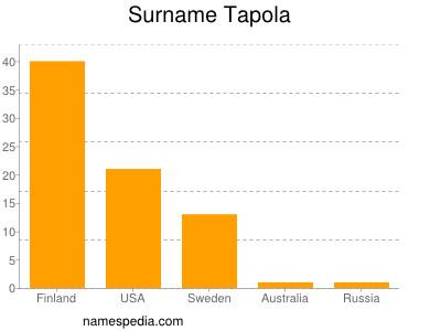 Familiennamen Tapola