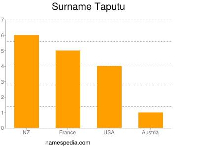 Surname Taputu