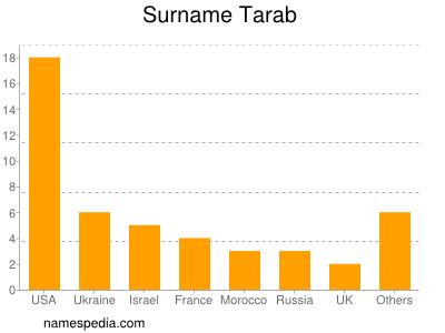 Surname Tarab