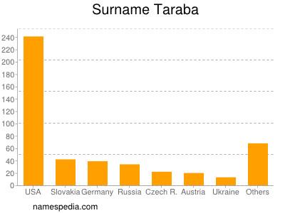 Surname Taraba