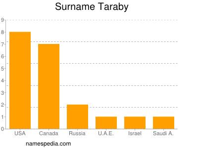 Surname Taraby