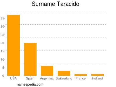 Surname Taracido
