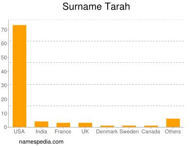 Familiennamen Tarah