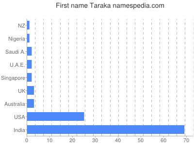 Given name Taraka