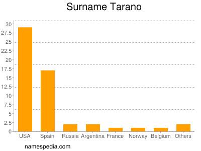Surname Tarano