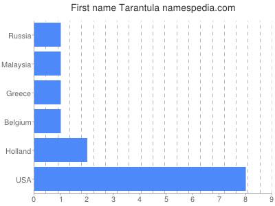Given name Tarantula
