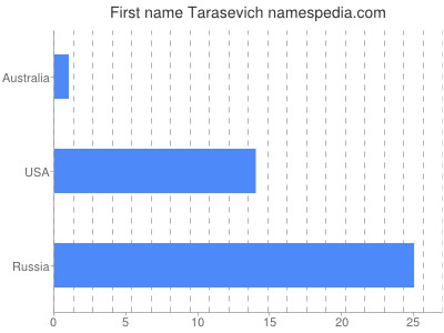 Given name Tarasevich