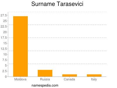 Surname Tarasevici
