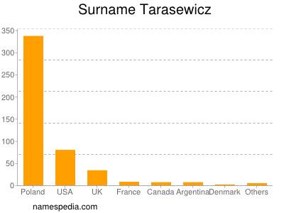 Surname Tarasewicz